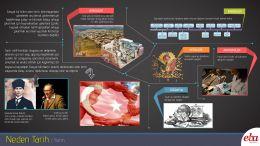 Tarih biliminin açıklamasının ve tanımının yapıldığı infografik çalışma. Tarih biliminin yararlandığı diğer bilim dallarına kısaca değinilmiştir. Tarihin olmazsa olmazı Kronoloji bilimine kısaca yer verilmiştir.