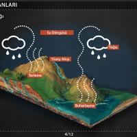 İklim Elemanları - Yağış ve Yağış Ürünleri