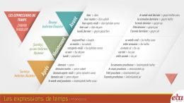 Les expressions de temps yani zaman ifadelerini anlatan infografik çalışmadır.