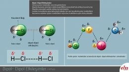 Polar moleküller arasında görülen Dipol-Dipol etkileşimlerini anlatan infografik çalışması