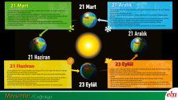 Mevsimlerin başlangıcı sayılan dört önemli tarih ve bunların özelliklerini içermektedir.