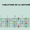 Gitarda nota pozisyonları