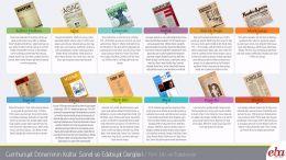 Cumhuriyet Döneminin Kültür Sanat ve Edebiyat Dergileri infografik çalışması