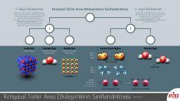 Kimyasal türler arası etkileşimlerin sınıflandırılması yer almaktadır.