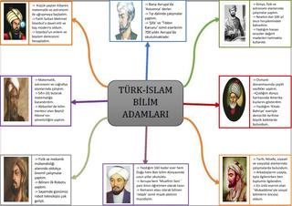 7.4.2. Türk İslam Bilginleri Ben Kimim? Etkinliği